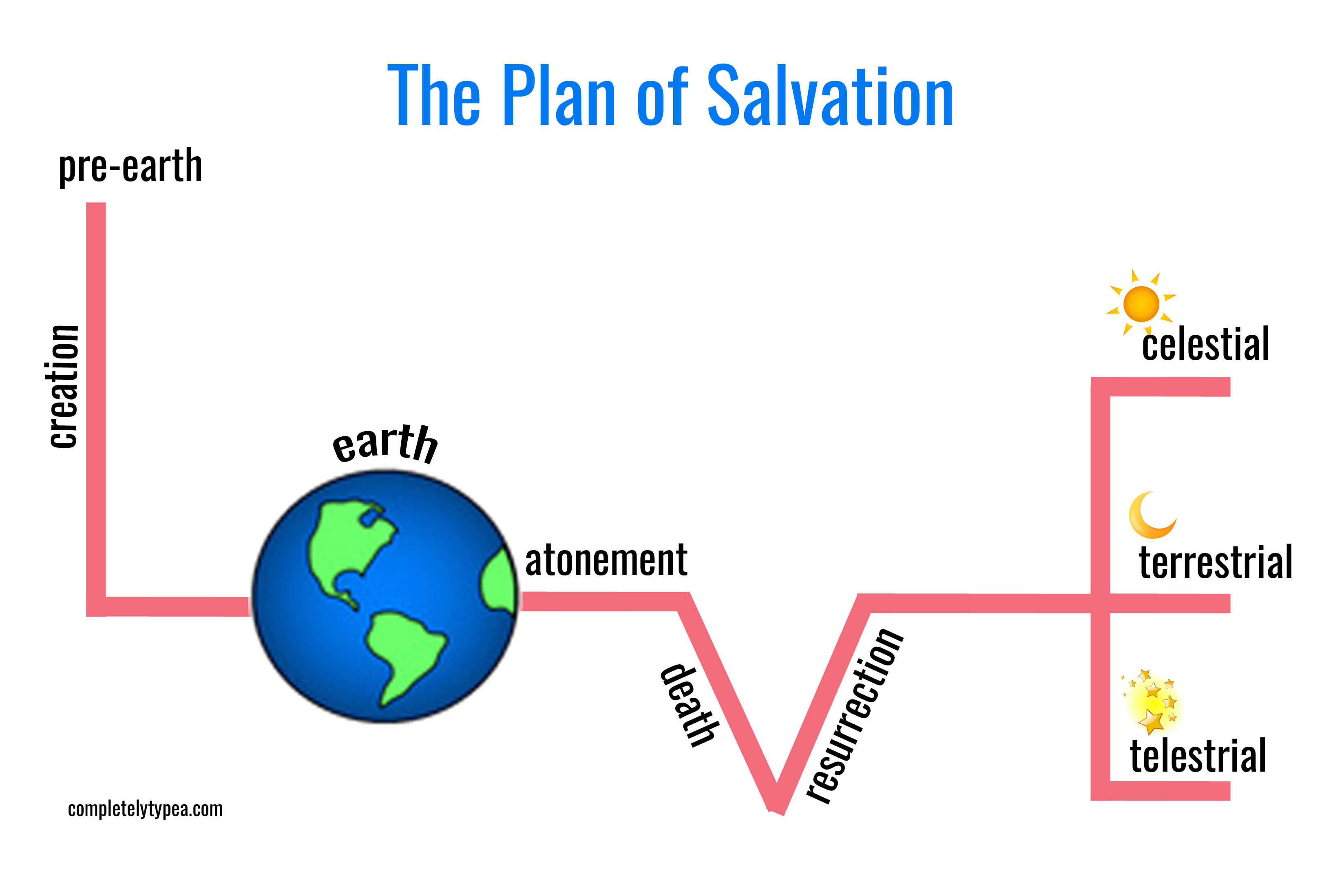 photograph relating to Abc's of Salvation Printable named Valentine FHE: Program of Salvation with Cost-free PRINTABLE